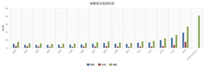 梅毒患者報告数の年次推移