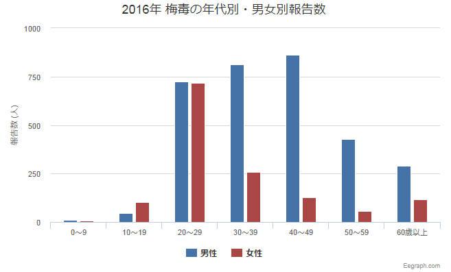 2016年 梅毒の年代別・男女別報告数