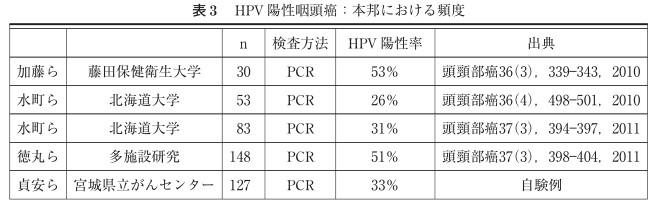 中咽頭ガンのHPV陽性率