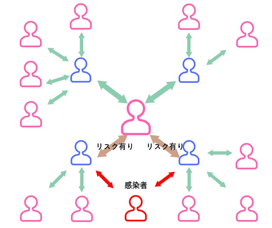 感染のネットワーク